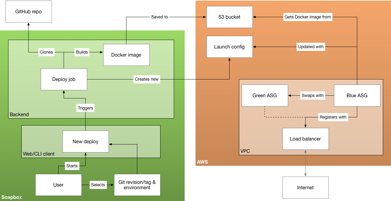 An overview of Soapbox's deployment model