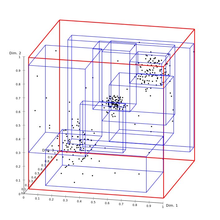 Example image of Spatial Indexes