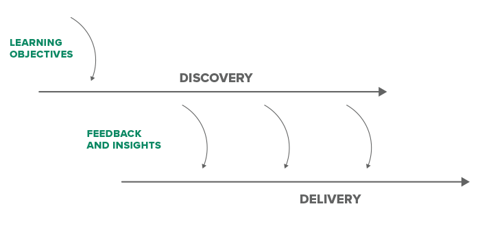 An illustration showing the path from discovery to delivery includes feedback loops from users.